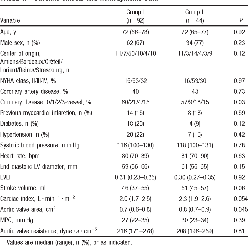 Low-gradient aortic stenosis: operative risk stratification and ...