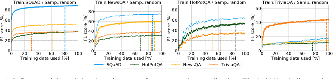 Figure 1 for Practical Annotation Strategies for Question Answering Datasets