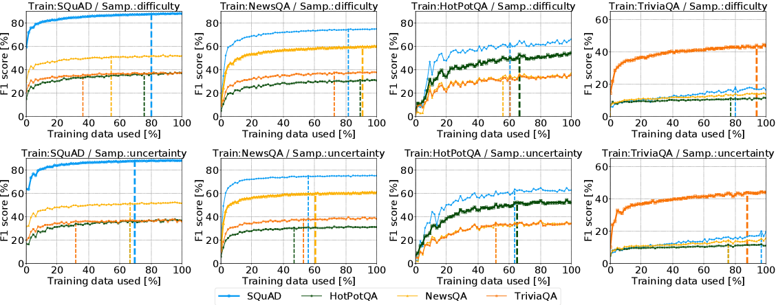 Figure 3 for Practical Annotation Strategies for Question Answering Datasets