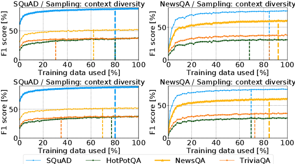 Figure 4 for Practical Annotation Strategies for Question Answering Datasets