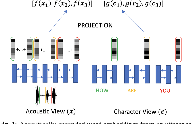 Figure 1 for Acoustically Grounded Word Embeddings for Improved Acoustics-to-Word Speech Recognition