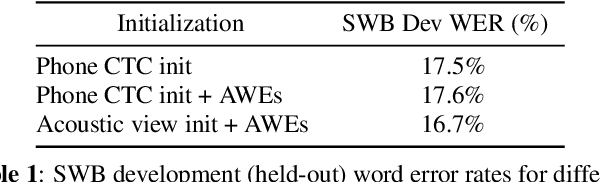 Figure 2 for Acoustically Grounded Word Embeddings for Improved Acoustics-to-Word Speech Recognition
