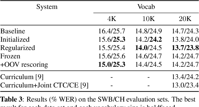 Figure 4 for Acoustically Grounded Word Embeddings for Improved Acoustics-to-Word Speech Recognition