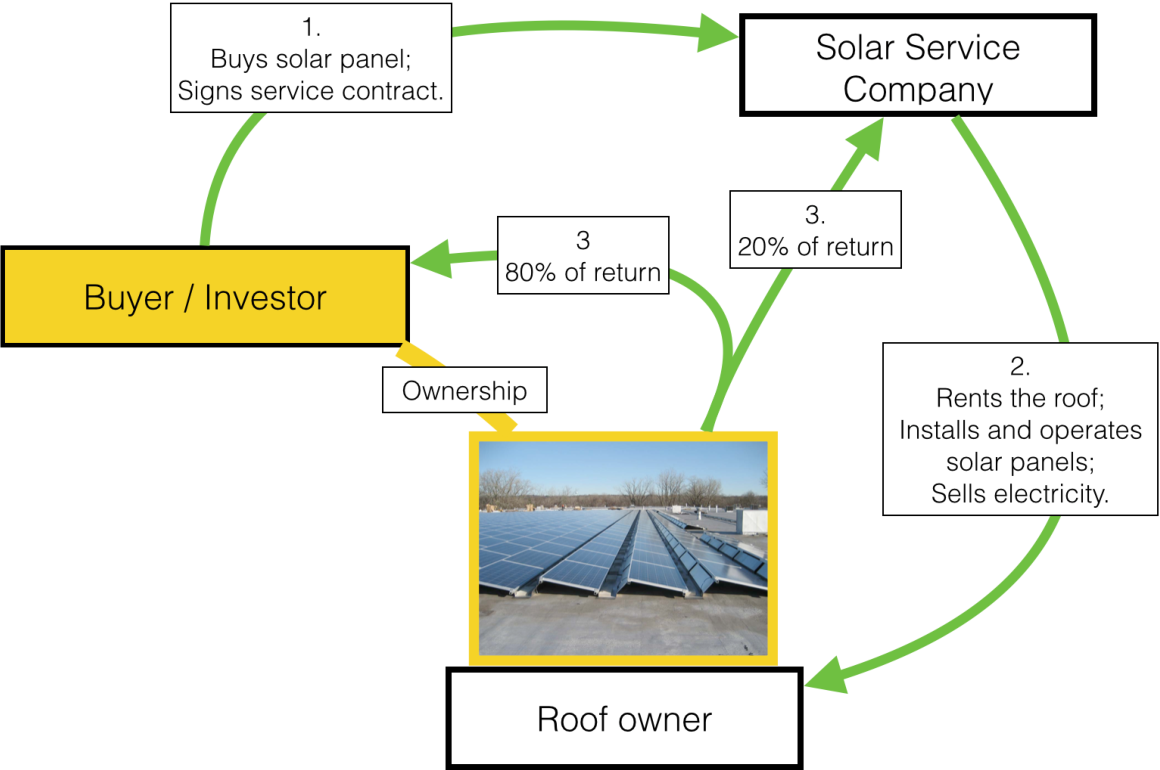Table 4-7 from New Opportunities for Investments in Solar Energy