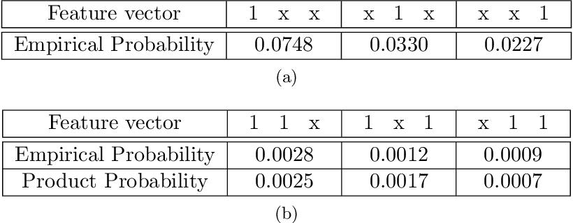 Figure 2 for Bayesian nonparametric comorbidity analysis of psychiatric disorders