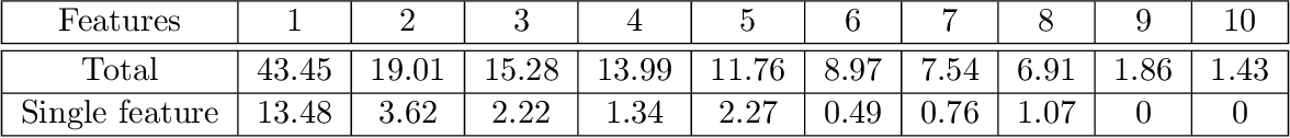 Figure 4 for Bayesian nonparametric comorbidity analysis of psychiatric disorders