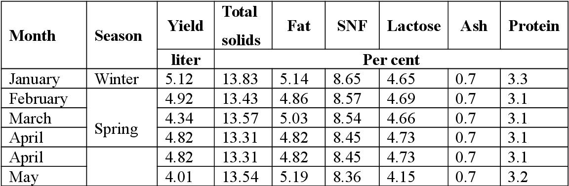PDF] Appraisal of Modification of Richmond Formula for