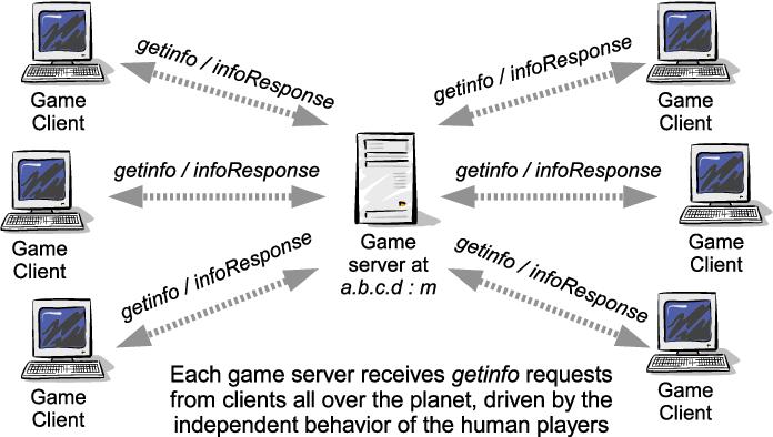 PDF] Server Discovery for Quake III Arena, Wolfenstein Enemy