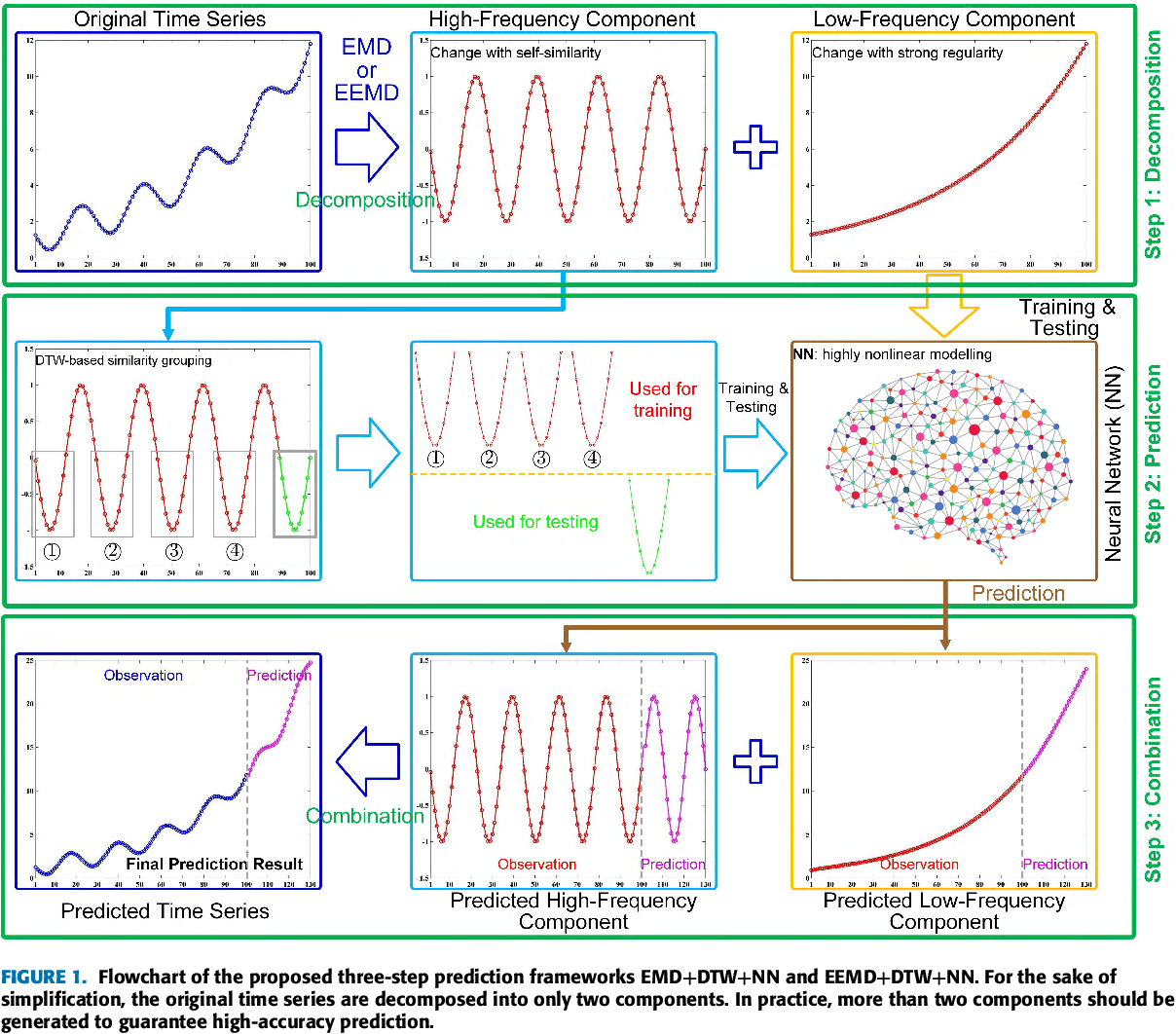 Figure 1 for Similarity Grouping-Guided Neural Network Modeling for Maritime Time Series Prediction