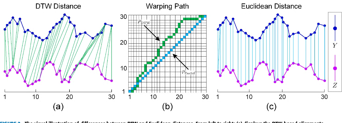 Figure 2 for Similarity Grouping-Guided Neural Network Modeling for Maritime Time Series Prediction
