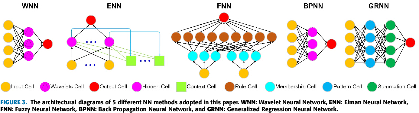 Figure 3 for Similarity Grouping-Guided Neural Network Modeling for Maritime Time Series Prediction