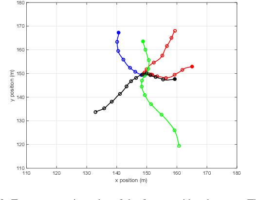 Figure 2 for Trajectory Poisson multi-Bernoulli filters