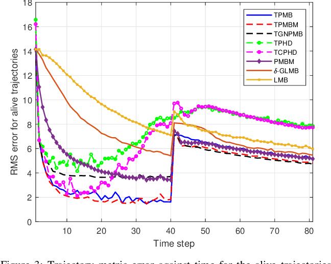 Figure 3 for Trajectory Poisson multi-Bernoulli filters