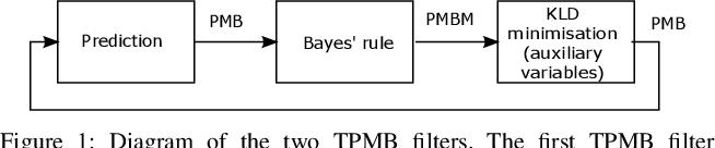 Figure 1 for Trajectory Poisson multi-Bernoulli filters