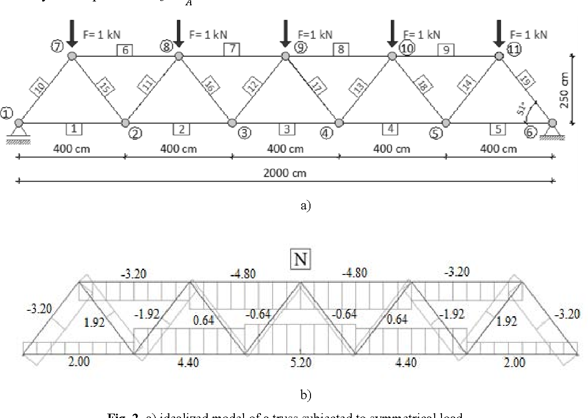 Truss Stress Diagram Wire Diagrams Roof Influence Of Modelling On Analysis Results Semantic Wood
