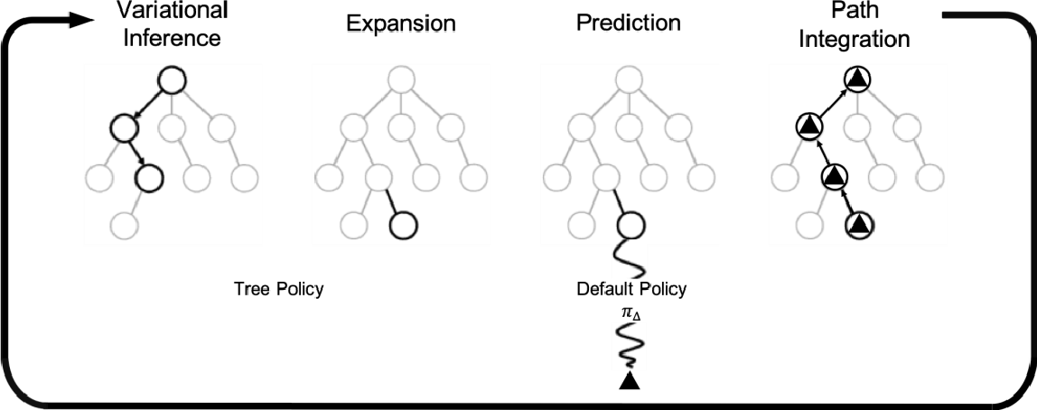 Figure 3 for Active Tree Search in Large POMDPs