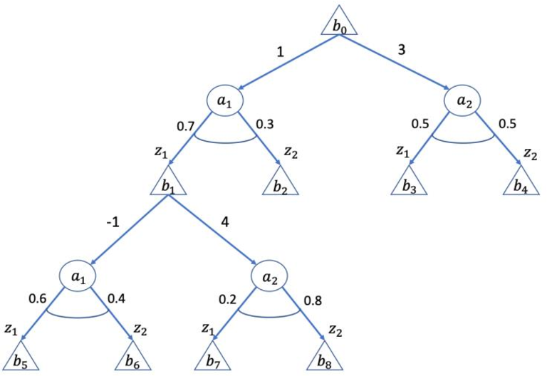 Figure 1 for Active Tree Search in Large POMDPs