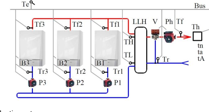 Figure 3 from Heating efficiency with multiple boilers. Case study ...