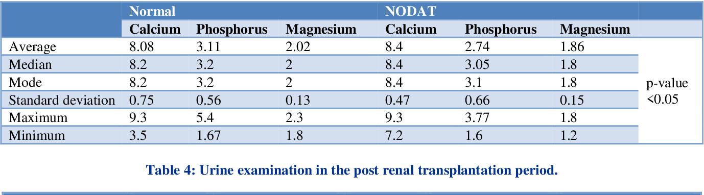 PDF] New onset diabetes after transplantation (NODAT) in