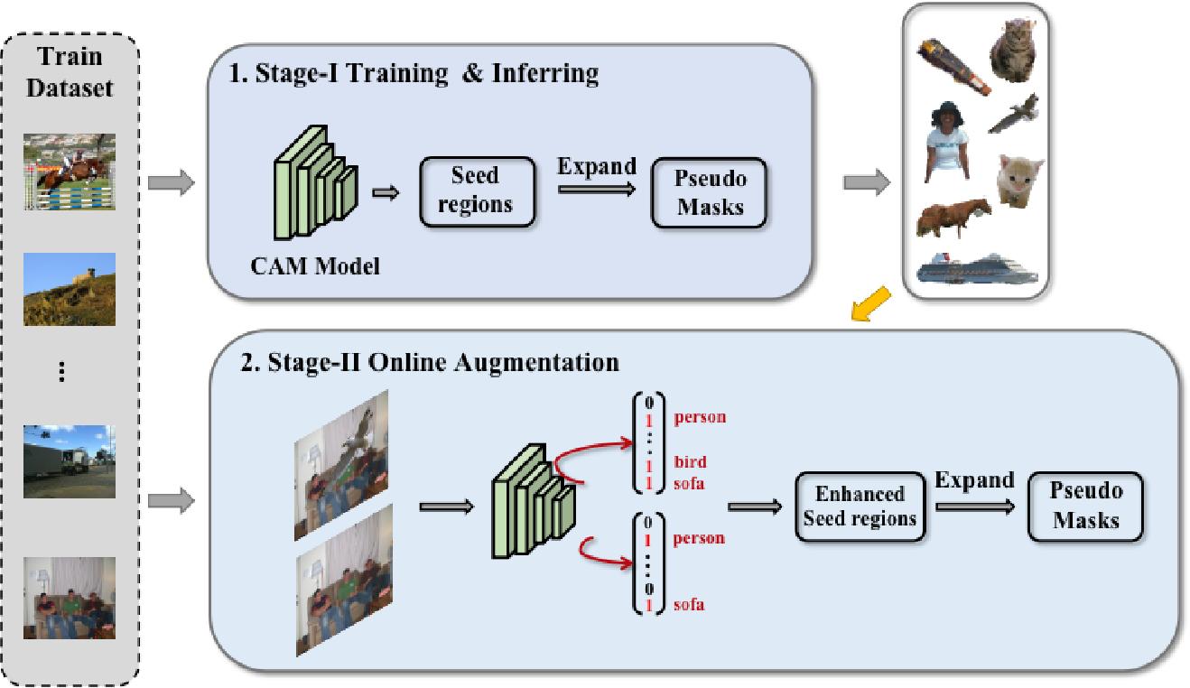 Figure 3 for Context Decoupling Augmentation for Weakly Supervised Semantic Segmentation