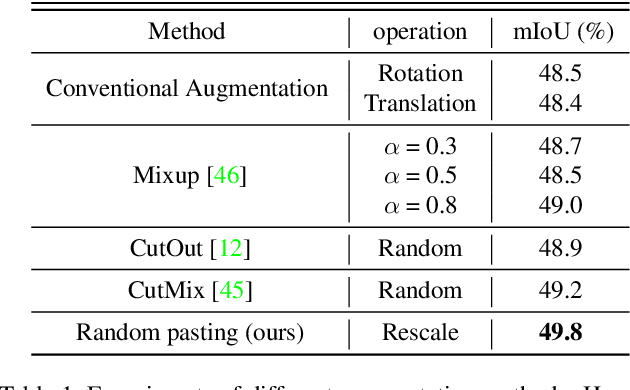 Figure 2 for Context Decoupling Augmentation for Weakly Supervised Semantic Segmentation