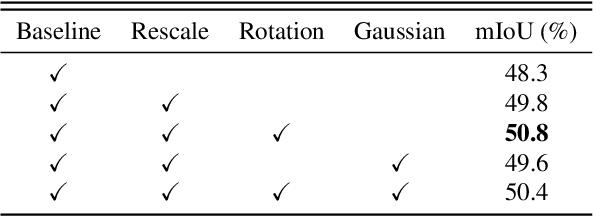 Figure 4 for Context Decoupling Augmentation for Weakly Supervised Semantic Segmentation