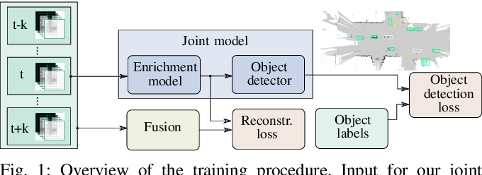Figure 1 for Learned Enrichment of Top-View Grid Maps Improves Object Detection