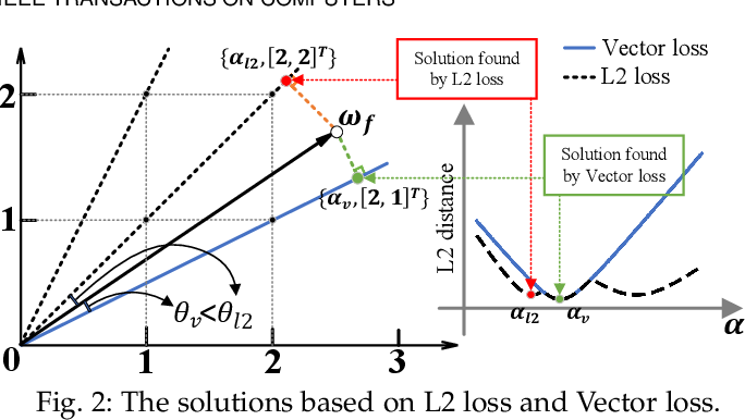 Figure 2 for VecQ: Minimal Loss DNN Model Compression With Vectorized Weight Quantization