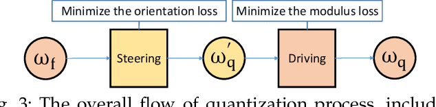 Figure 4 for VecQ: Minimal Loss DNN Model Compression With Vectorized Weight Quantization