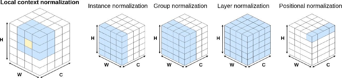 Figure 1 for Local Context Normalization: Revisiting Local Normalization