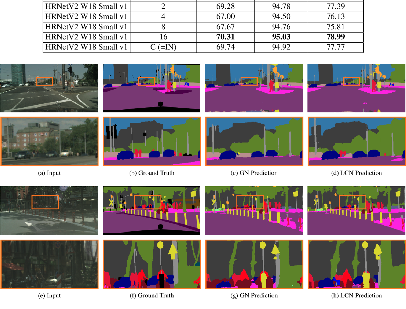 Figure 3 for Local Context Normalization: Revisiting Local Normalization