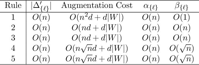 Figure 3 for Multivariate Convex Regression at Scale