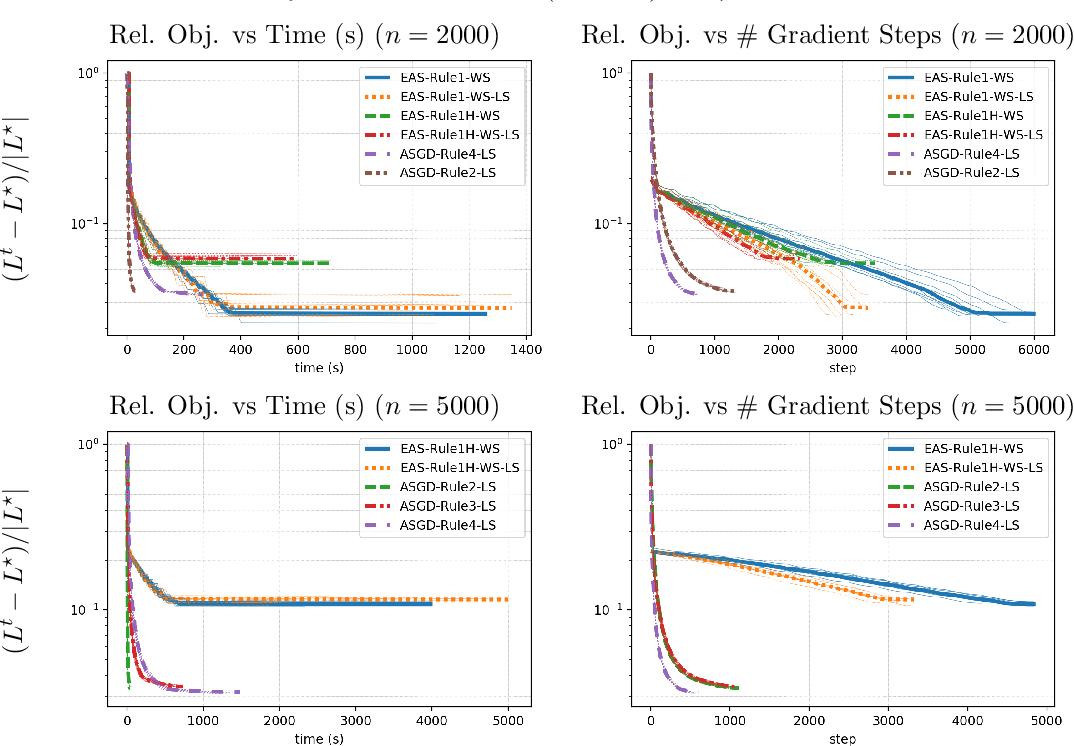 Figure 2 for Multivariate Convex Regression at Scale