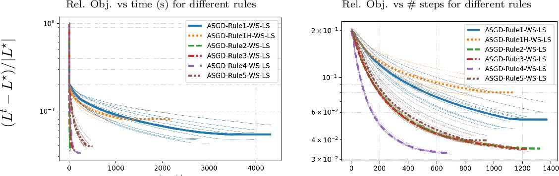 Figure 4 for Multivariate Convex Regression at Scale