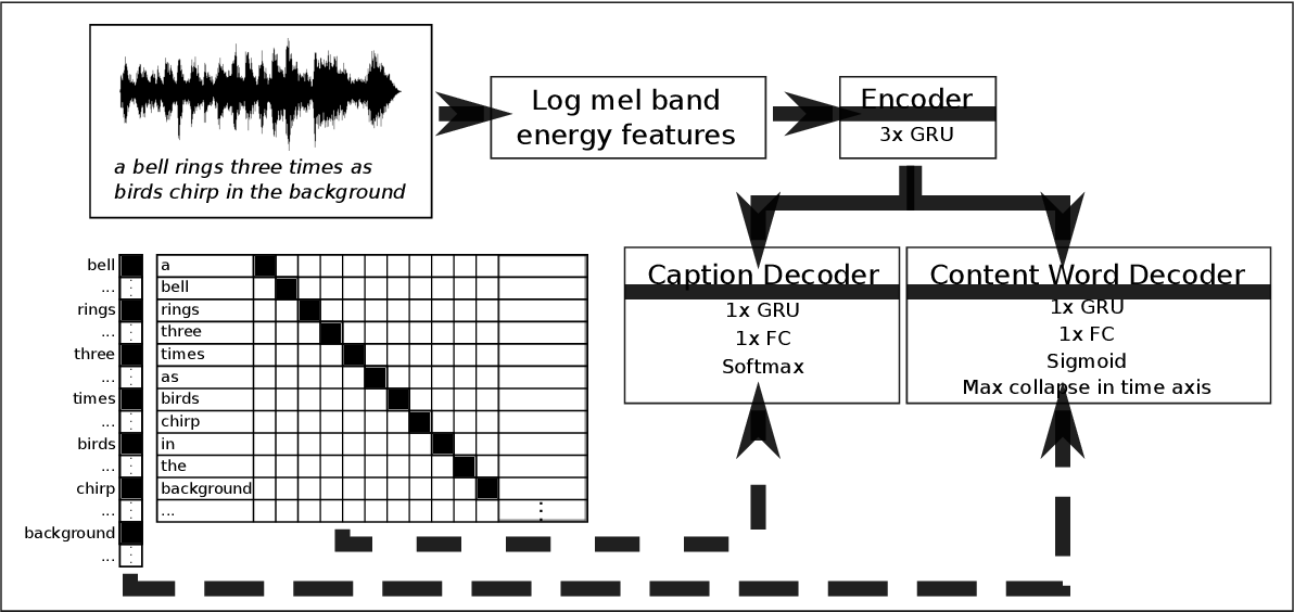 Figure 1 for Multi-task Regularization Based on Infrequent Classes for Audio Captioning