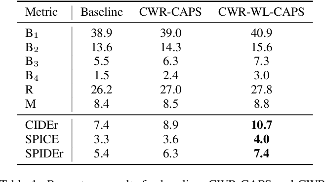 Figure 2 for Multi-task Regularization Based on Infrequent Classes for Audio Captioning
