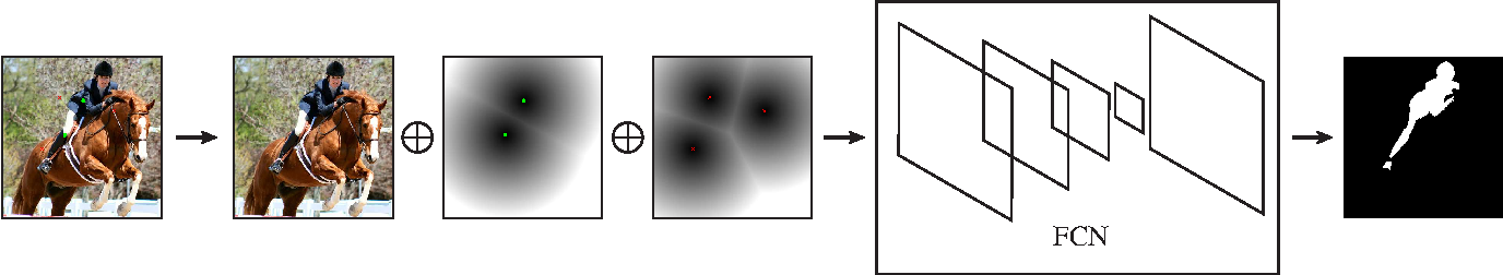 Figure 1 for Deep Interactive Object Selection