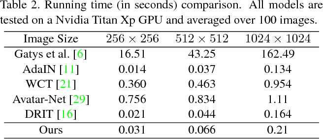 Figure 4 for Pair-wise Exchangeable Feature Extraction for Arbitrary Style Transfer