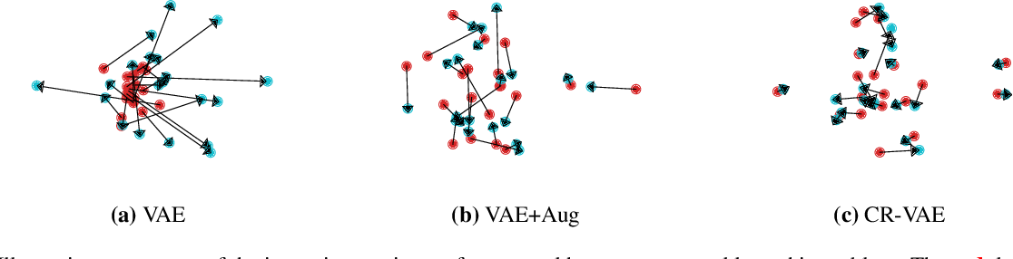 Figure 1 for Consistency Regularization for Variational Auto-Encoders