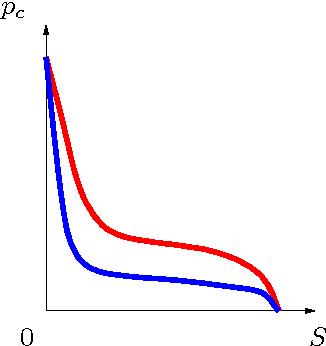 mathematical models and finite elements for reservoir simulation chavent g jaffr j