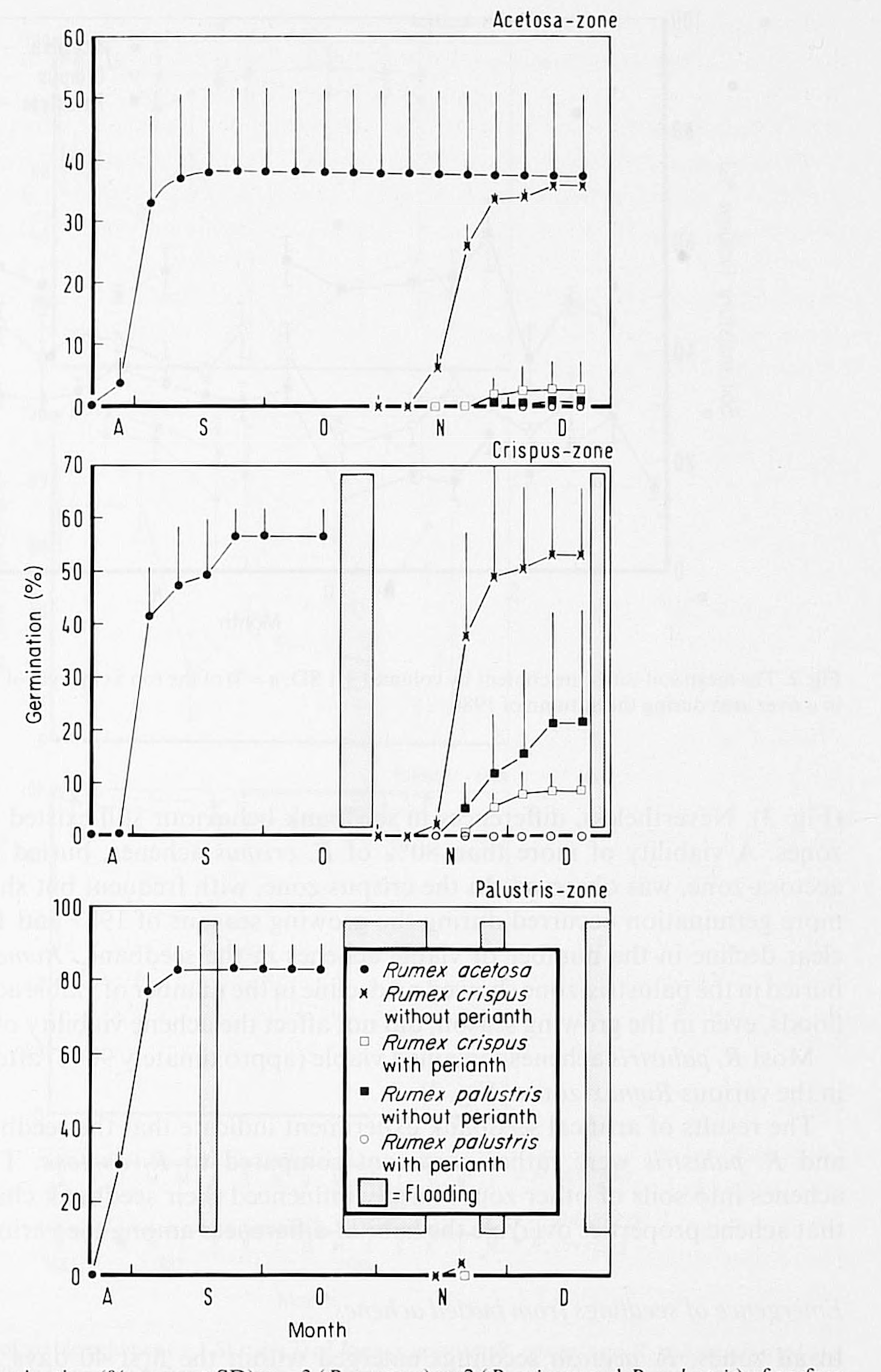 Germination And Emergence Of Rumex In River Flood Plains I Timing Seed Diagram Figure 1