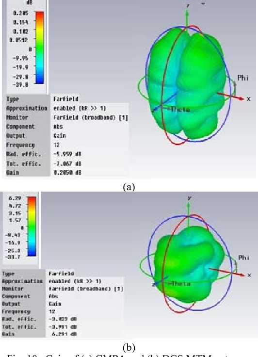 Design and Performance Exploration of a DGS Metamaterial MPA