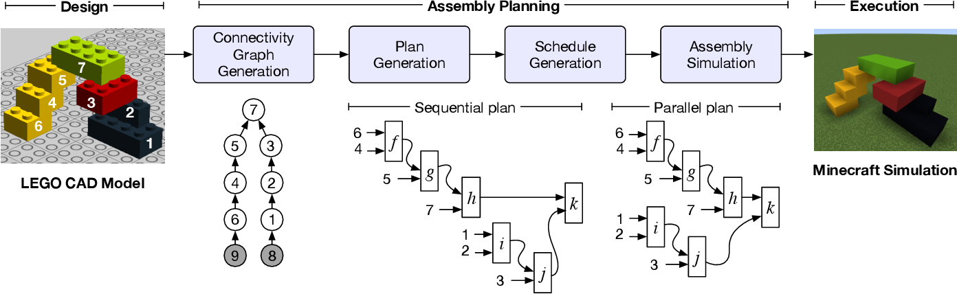 Figure 1 for String Diagrams for Assembly Planning