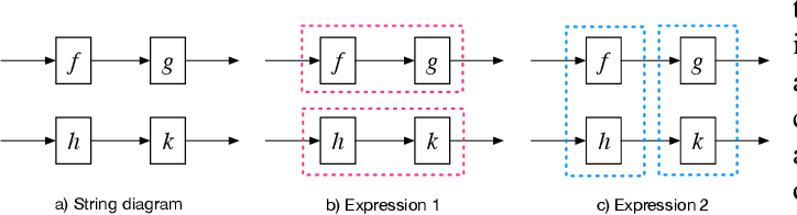 Figure 2 for String Diagrams for Assembly Planning