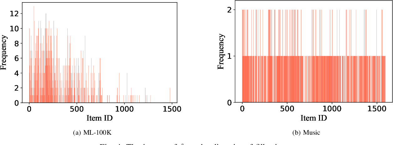 Figure 4 for Data Poisoning Attacks to Deep Learning Based Recommender Systems