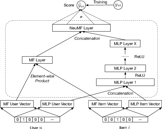 Figure 1 for Data Poisoning Attacks to Deep Learning Based Recommender Systems