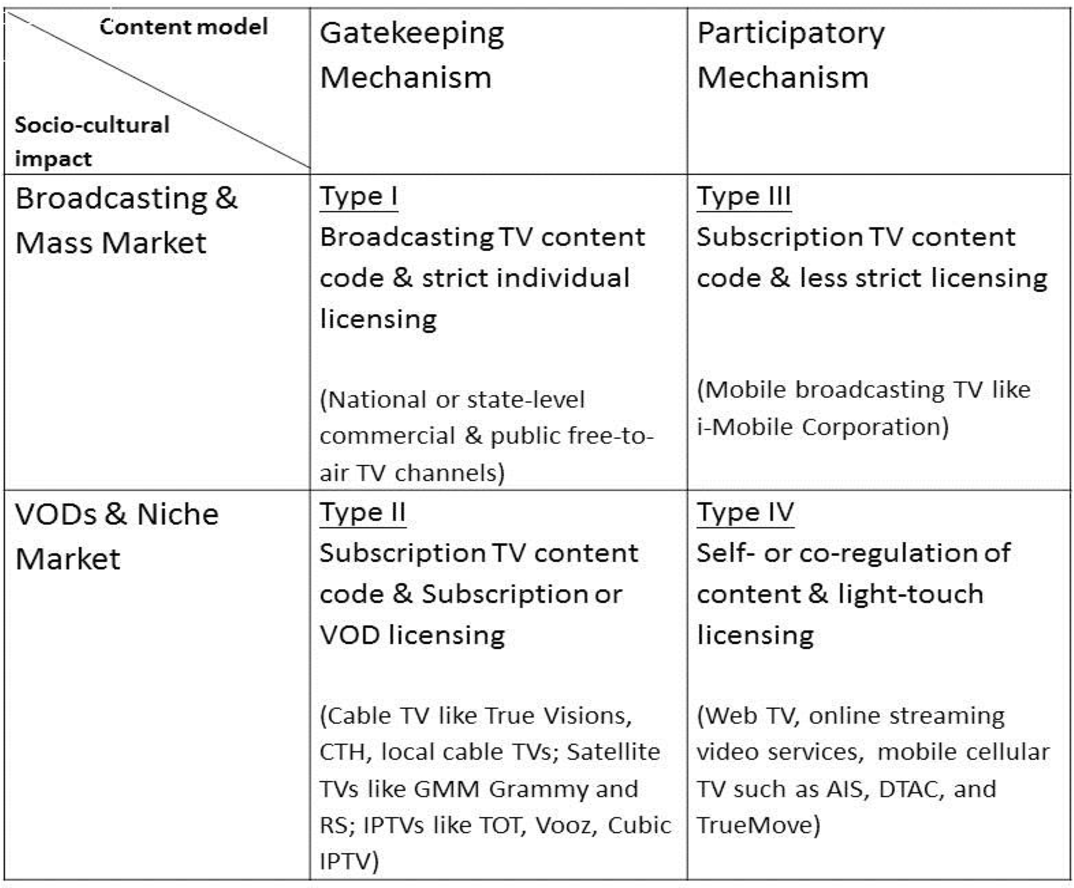Table 2 from Responding to media convergence: Regulating multi