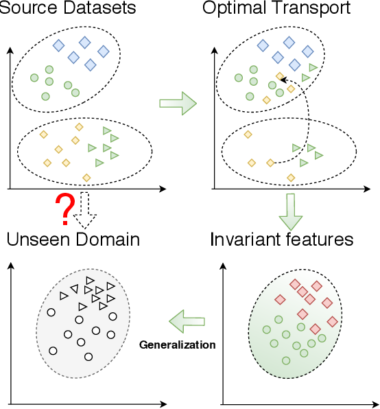 Figure 3 for Domain Generalization with Optimal Transport and Metric Learning