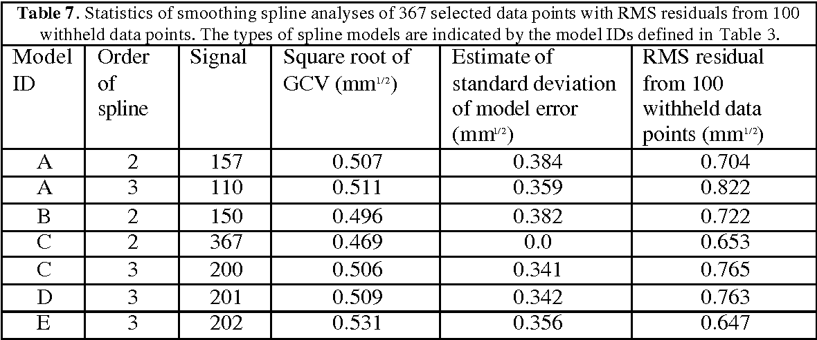 Table 7 from Interpolation of Rainfall Data with Thin Plate