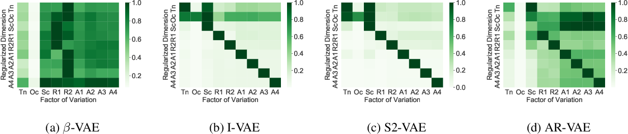 Figure 3 for Is Disentanglement enough? On Latent Representations for Controllable Music Generation